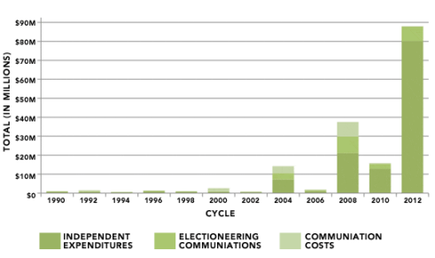 citizens-united-spending-effects-chart